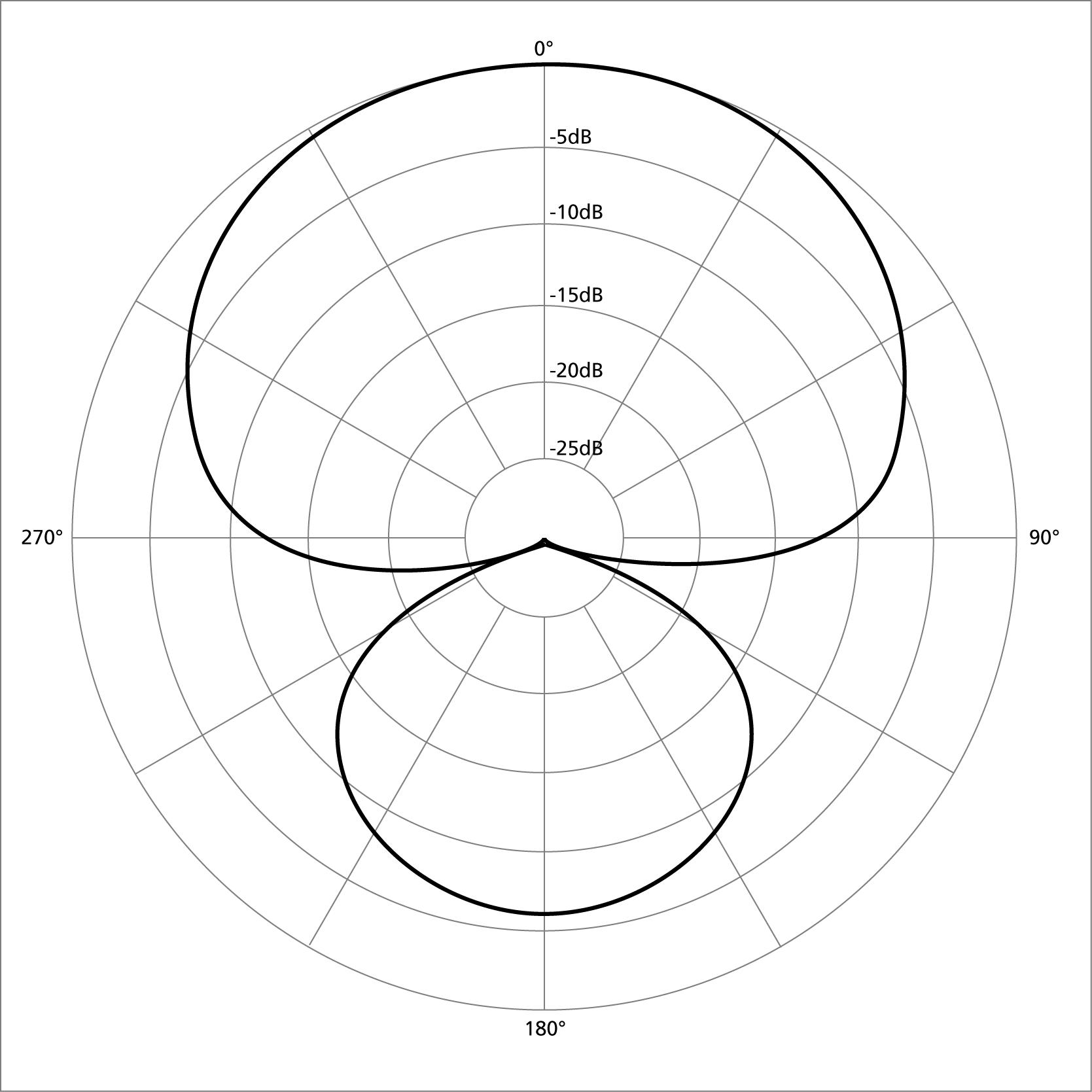 Hypercardioid Microphone Polar Pattern
